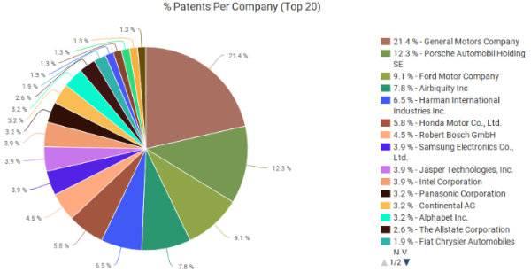 Infotainment Patents