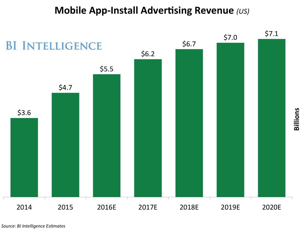 Mobile-app-install-forecast_AH