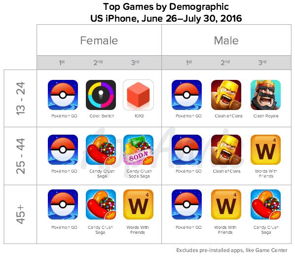 POkemon Go Demographic