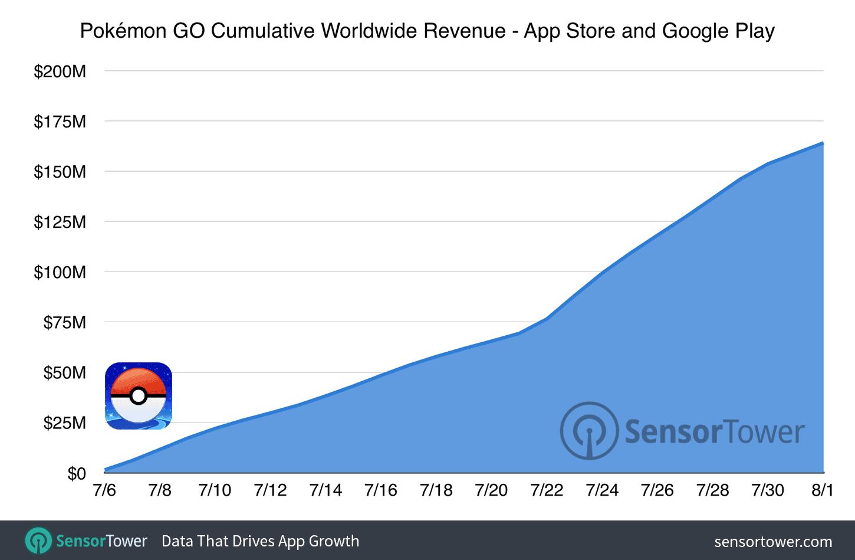 Pokemon GO 160 million cumulative revenue KK