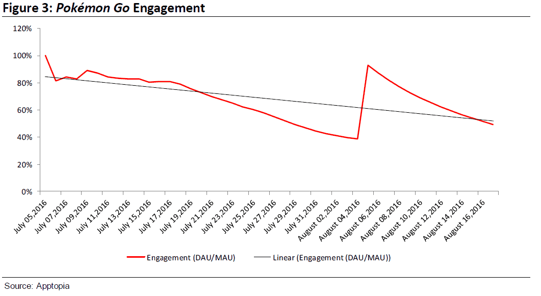 Pokemon Go Engagement AH