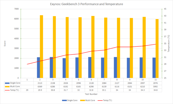 exynos-geekbench-3-performance-and-temperature