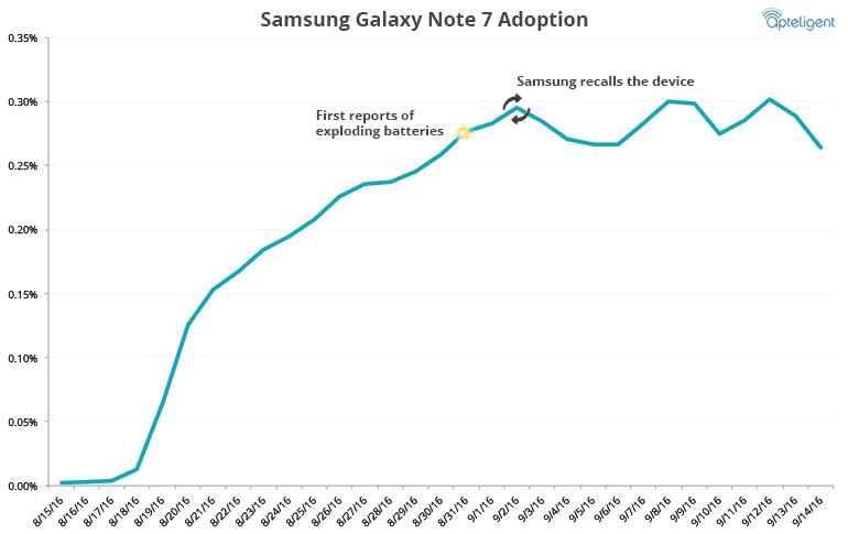 galaxy-note-7-adoption
