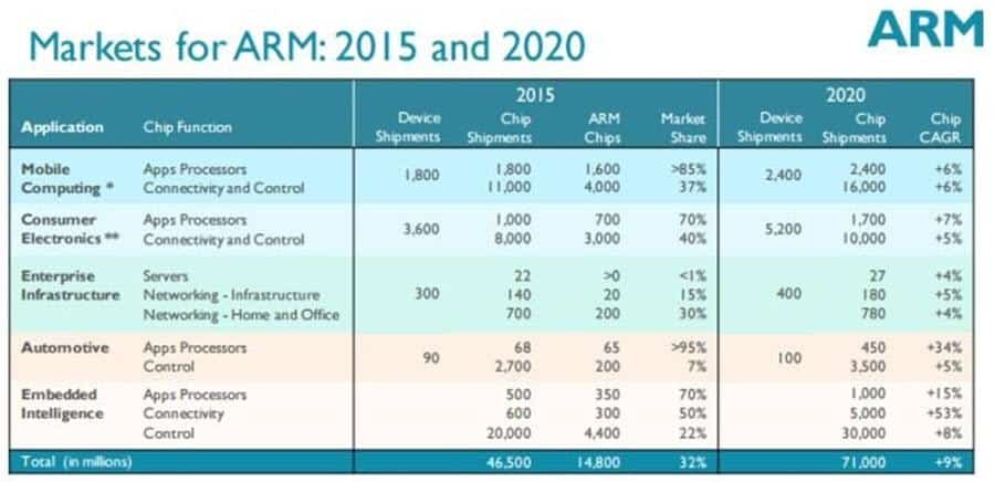 Market for ARM products 2020
