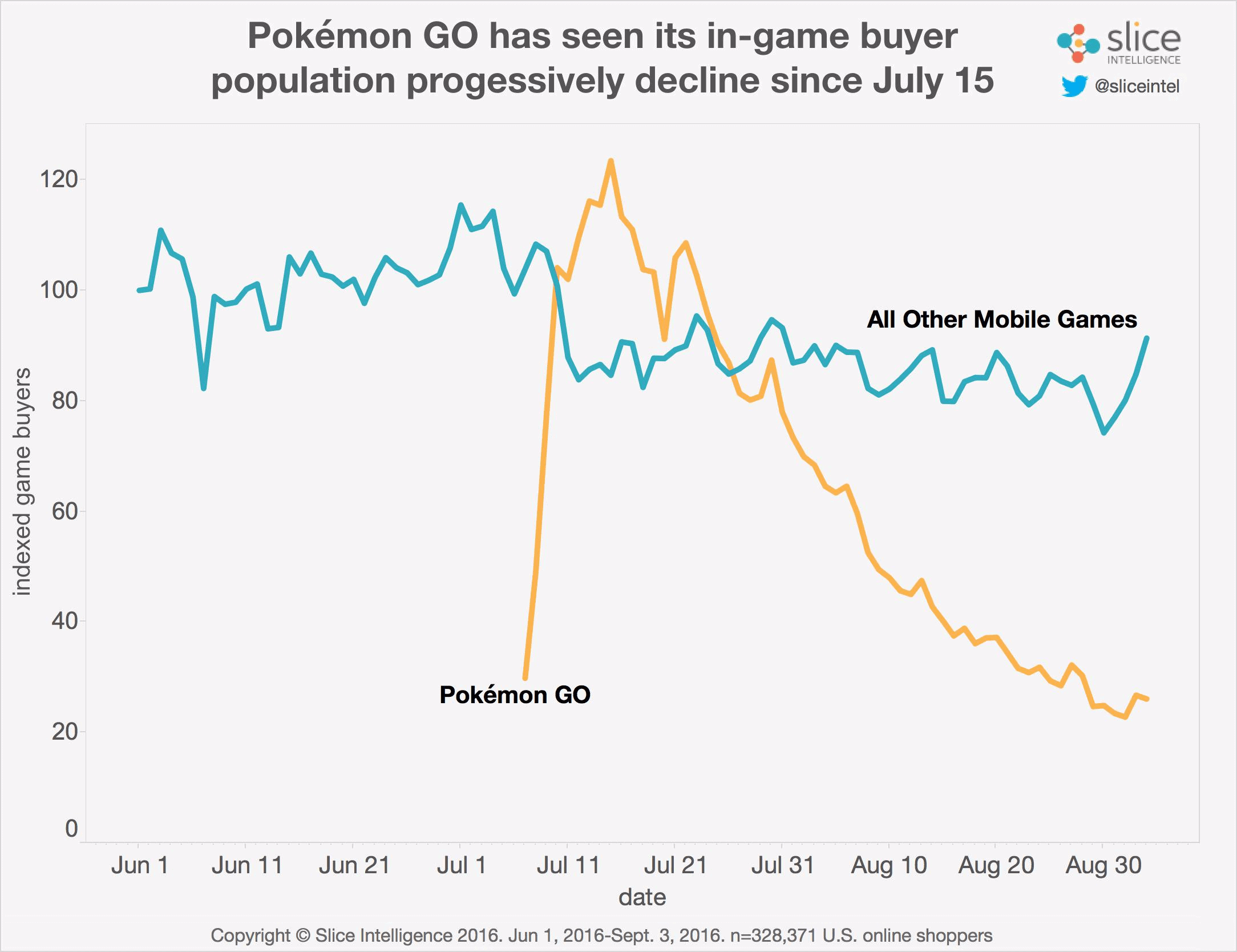 Pokemon GO Slice Intelligence 01