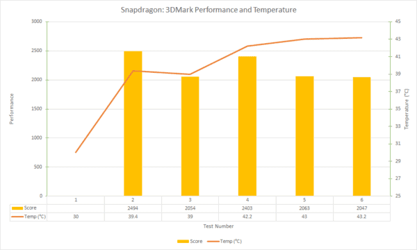 snapdragon-3dmark-performance-and-temperature