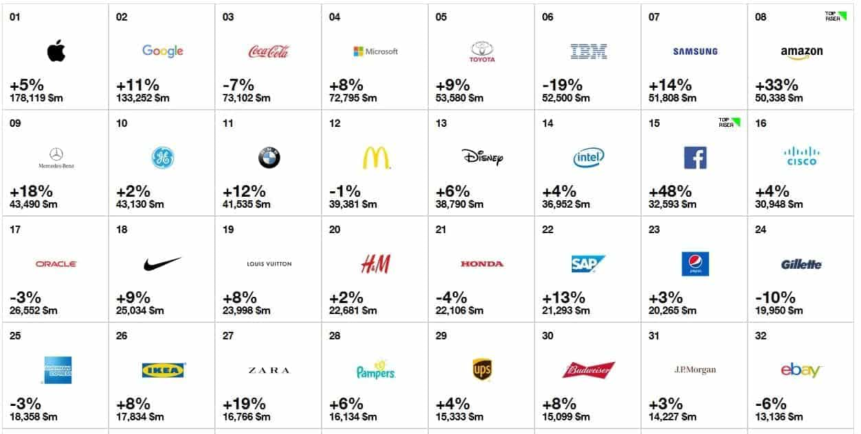 samsung ranks no 7 on interbrand s best global brands