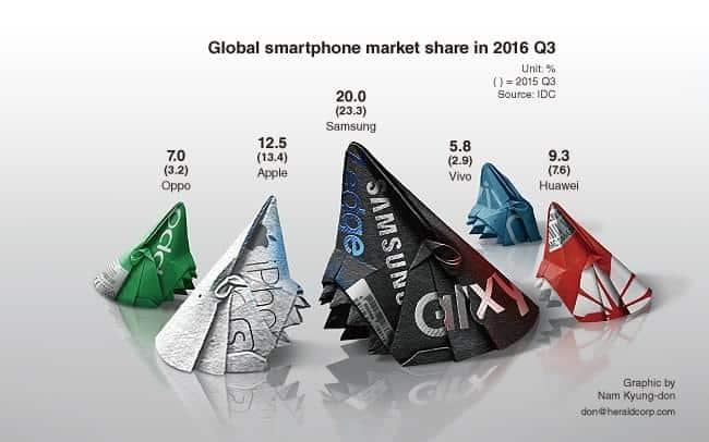 Samsung-Oppo-Vivo-IDC-market-share_1