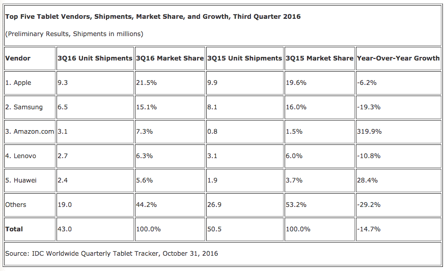 Tablet Shipments Decrease, Amazon & Huawei See Increases