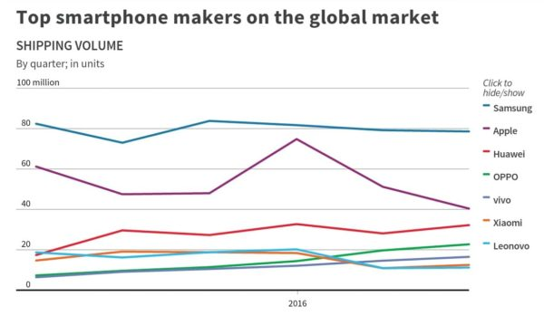 top_smartphone_makers_2016_1