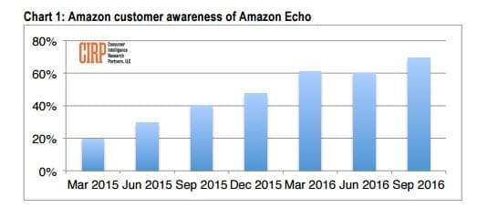 amazon-echo-sales