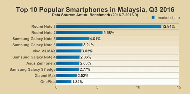 AnTuTu Top 10 smartphones Q3 2016 11