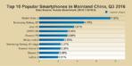 AnTuTu Top 10 smartphones Q3 2016 2