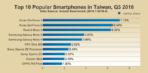 AnTuTu Top 10 smartphones Q3 2016 4