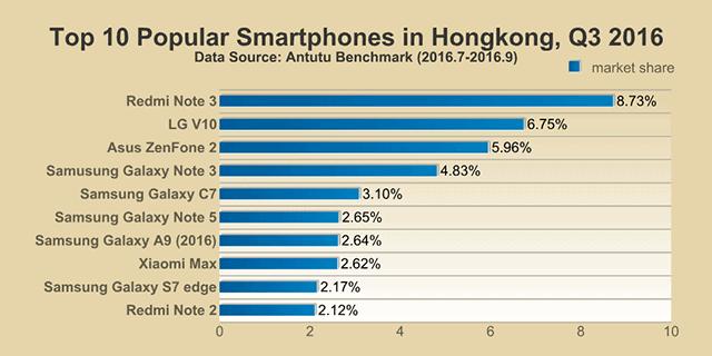 AnTuTu Top 10 smartphones Q3 2016 5