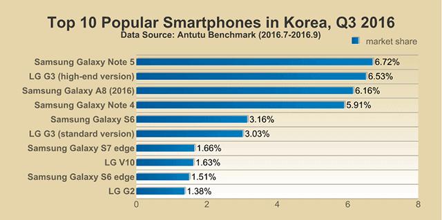 AnTuTu Top 10 smartphones Q3 2016 6
