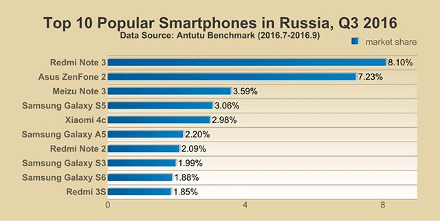 AnTuTu Top 10 smartphones Q3 2016 7