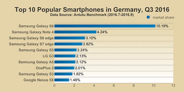 AnTuTu Top 10 smartphones Q3 2016 8