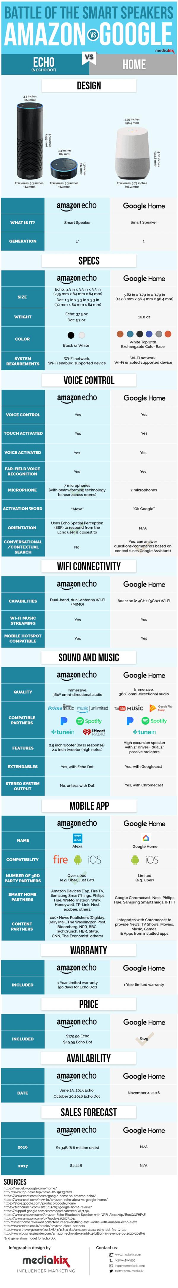 google-home-vs-amazon-echo-dot-smart-speaker-infographic-comparison