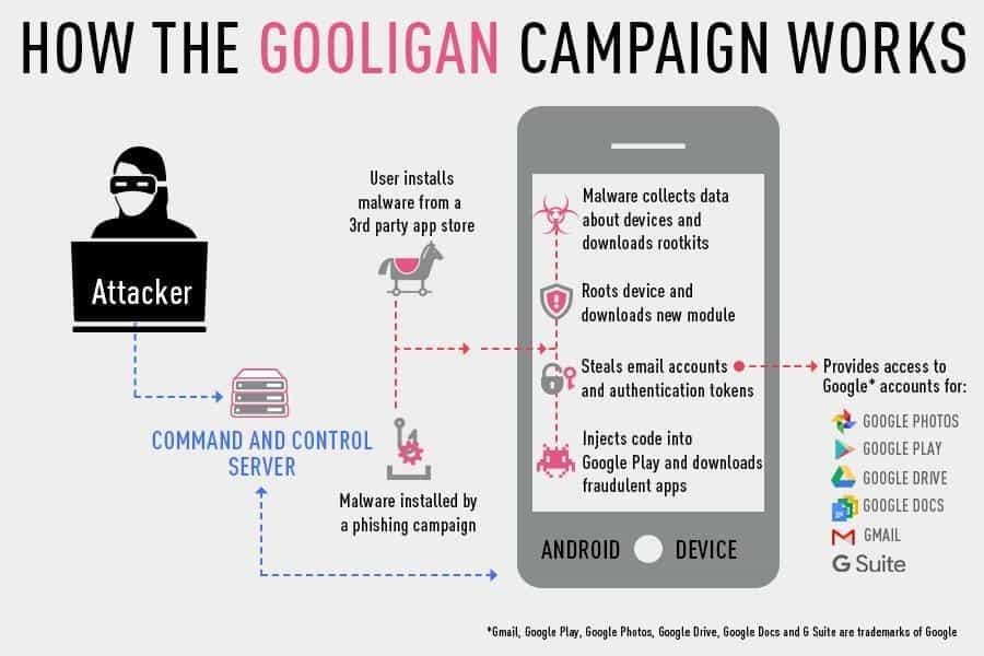 gooligan