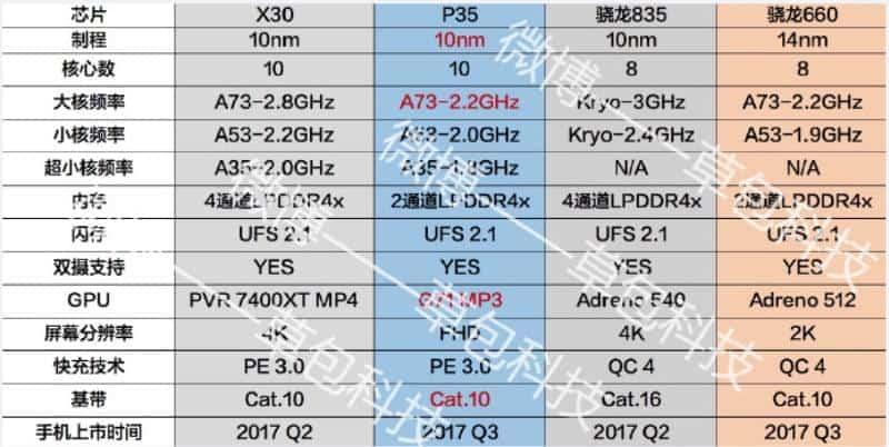 mediatek-helio-p35-weibo-leak-kk