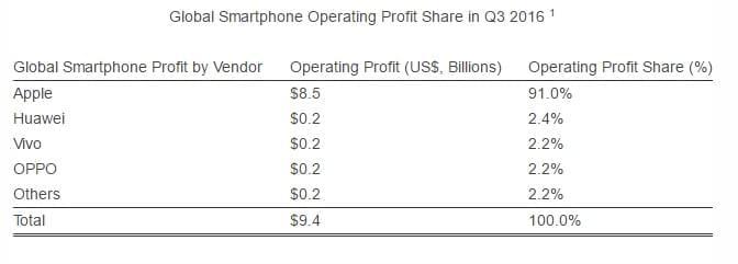 strategy-analysts-q3-operating-profits