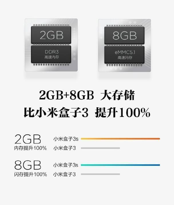 Xiaomi Mi Box 3s 3