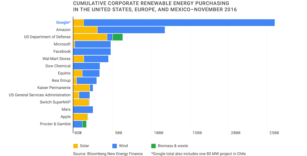 google_renewable_energy_infographic