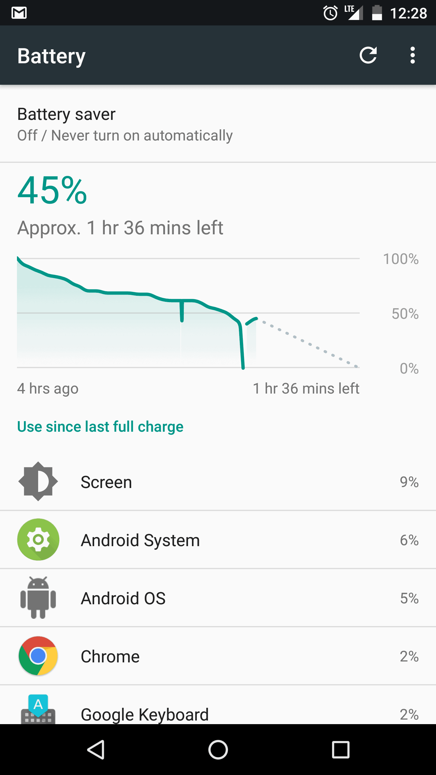 Nexus 6P Battery Early Shutdown 2