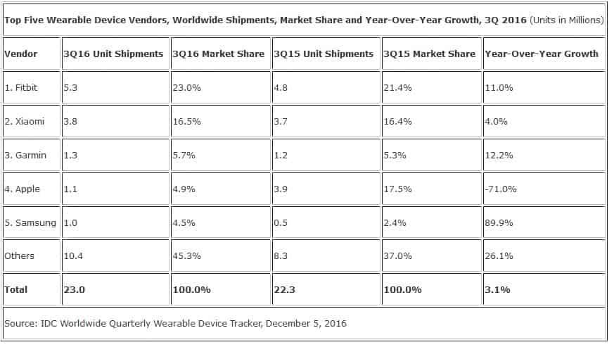 smart-wearables-market-q3-2016-kk