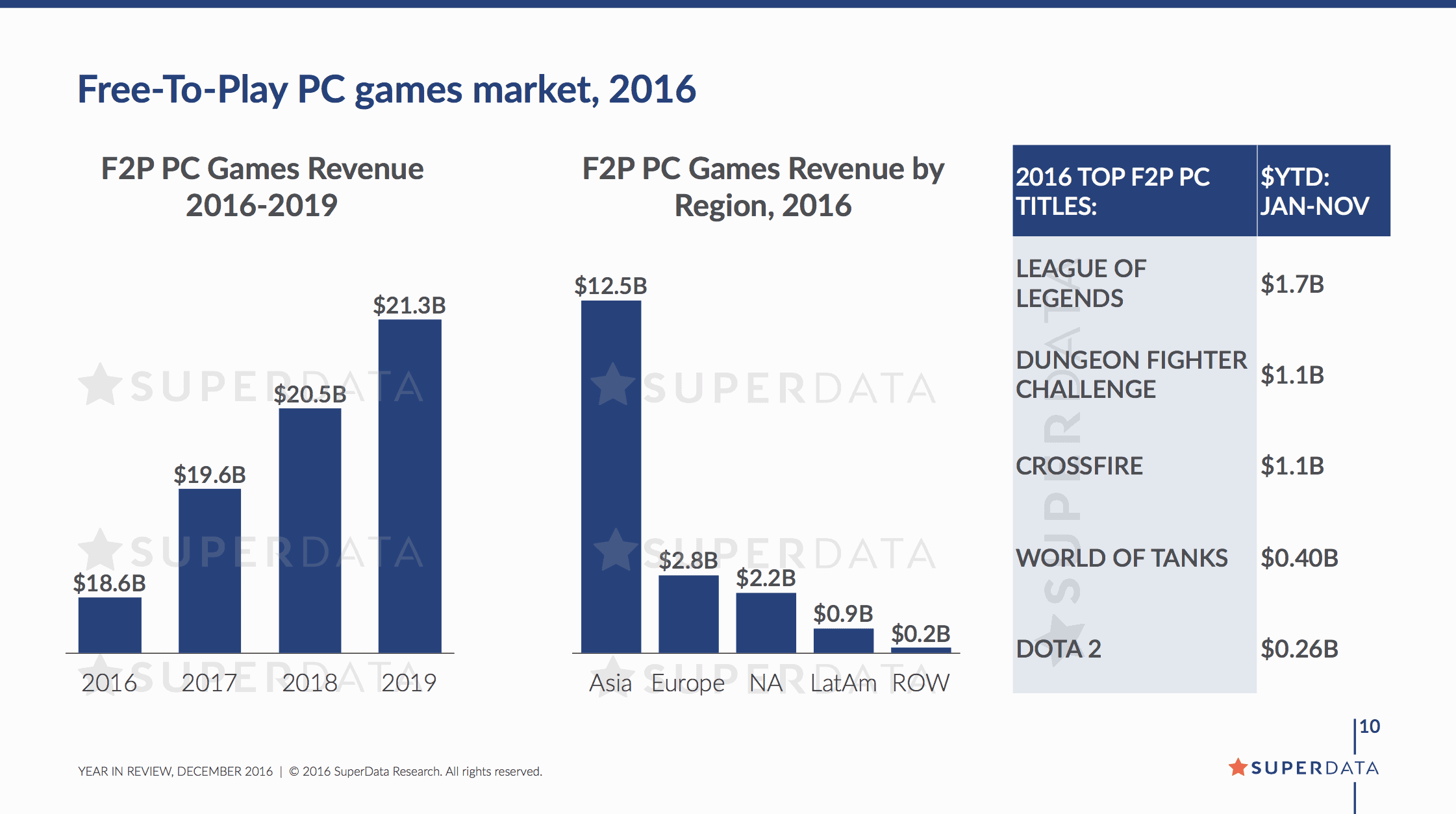 SuperData Research Mobile Games 2016 2
