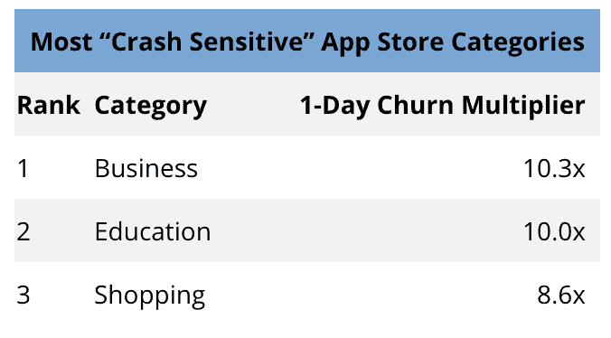 crash churn chart 11