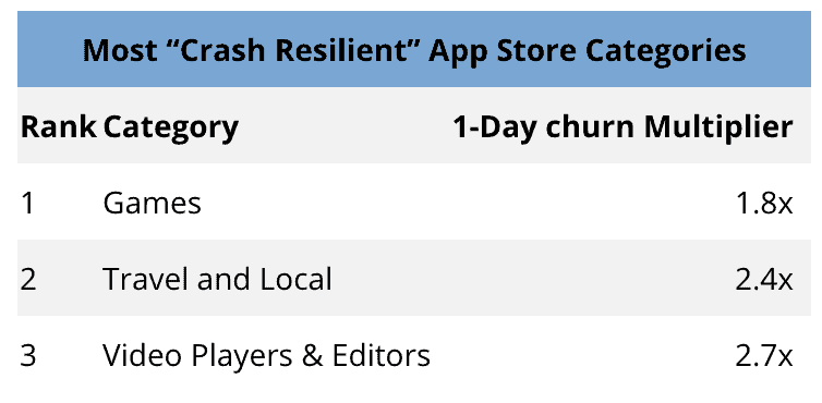 crash churn chart 12