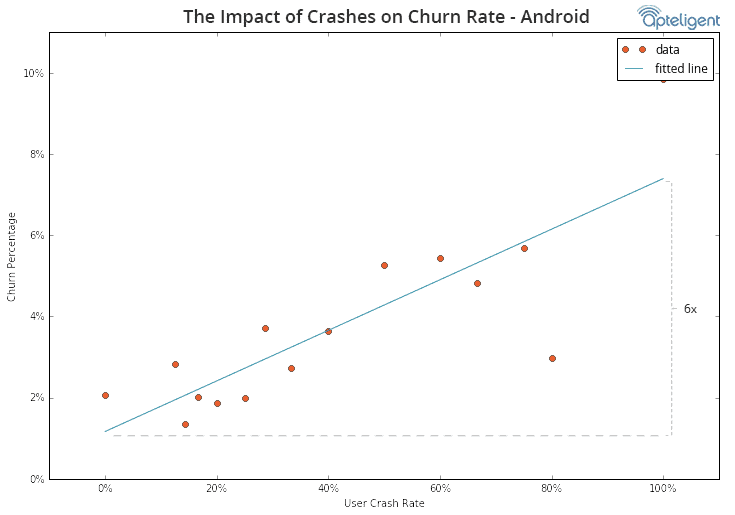 crash churn chart 2