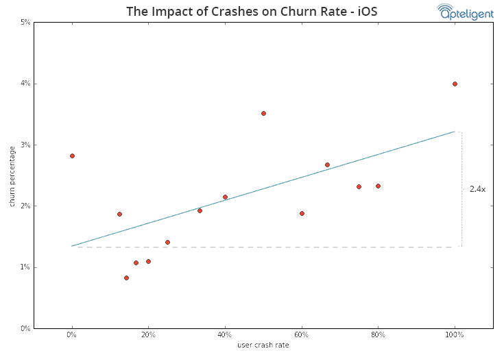 crash churn chart 3