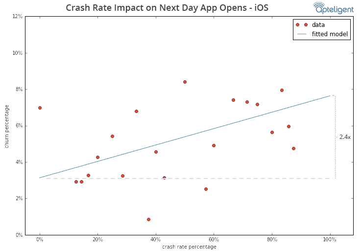 crash churn chart 5