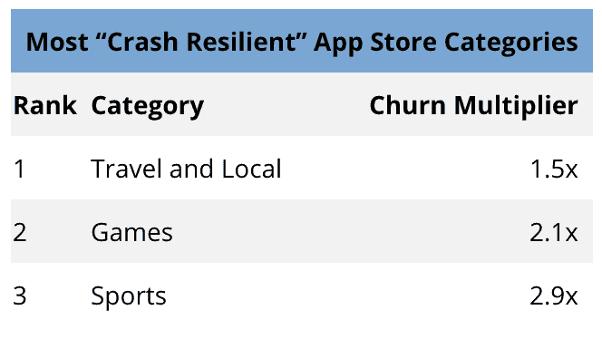 crash churn chart 9