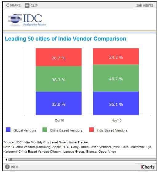 Chart Indian Smartphone Sales November 2016 KK