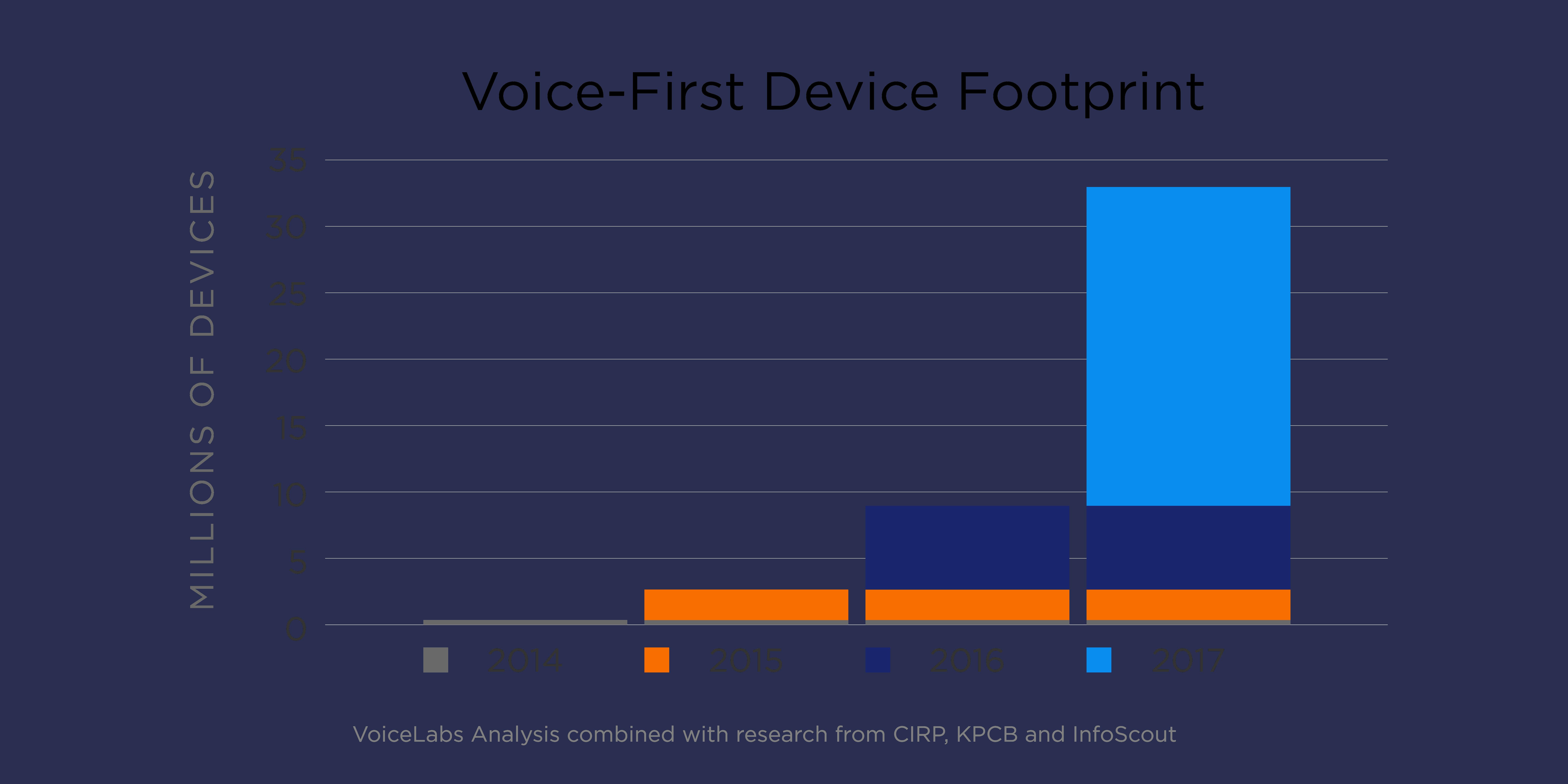 VoiceLabs Report 2017 2