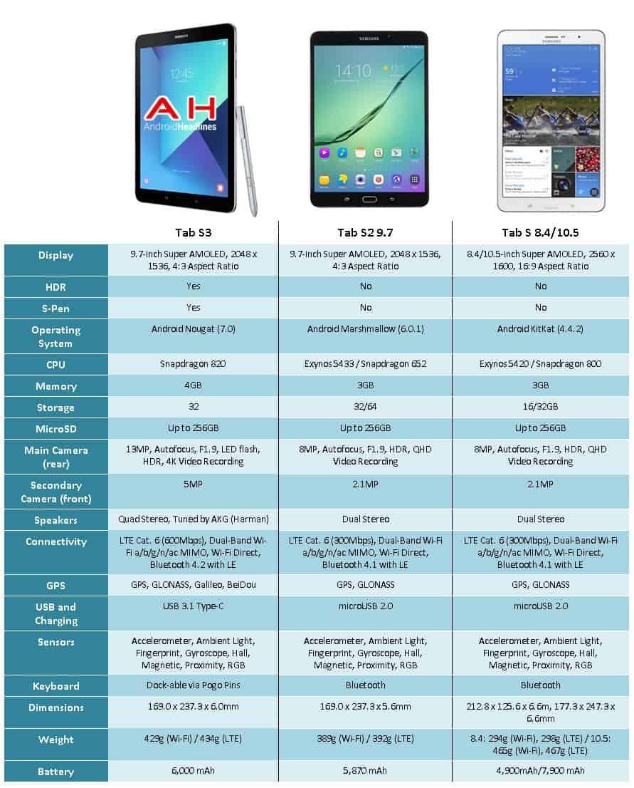 Spec Comparison: Galaxy Tab S3 vs Galaxy Tab S2 vs Galaxy Tab S ...