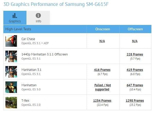 Samsung SM G615F GFXBench 2