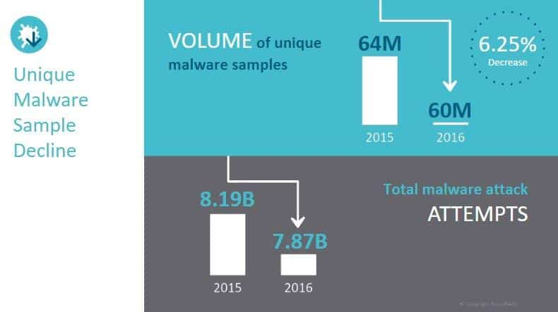 SonicWall 2017 Threat Report 2