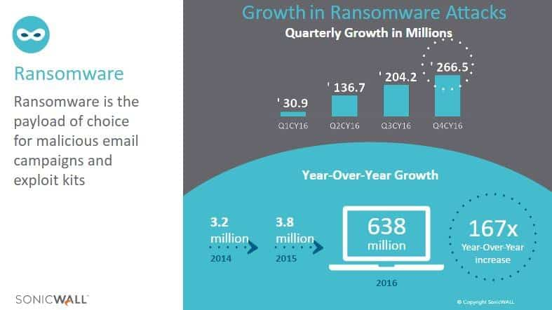 SonicWall 2017 Threat Report 7