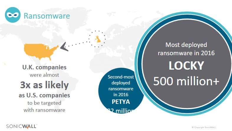 SonicWall 2017 Threat Report 8