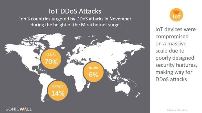 SonicWall 2017 Threat Report 9