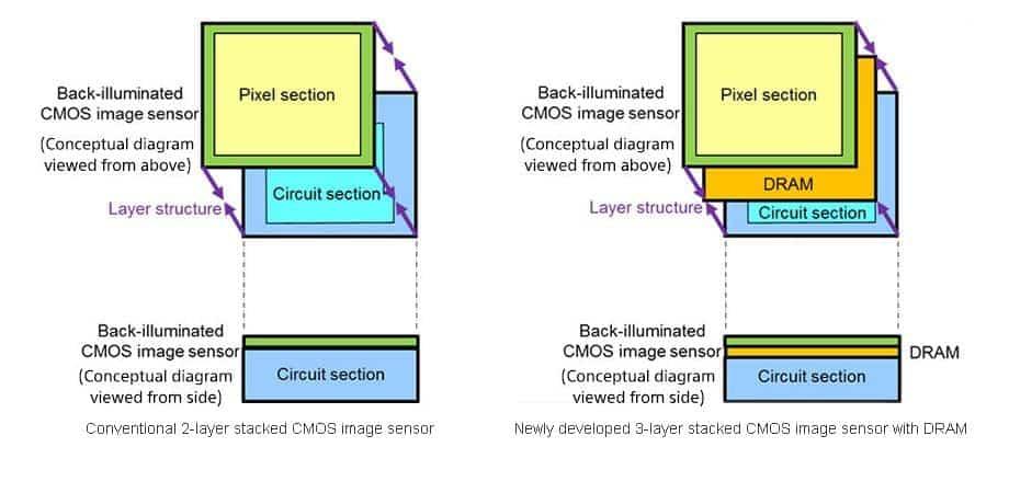 Sony 3 layer Camera Sensor 01