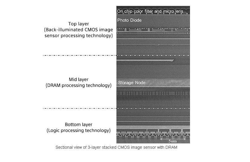 Sony 3 layer Camera Sensor 02