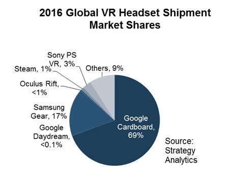 Strategy Analytics VR Shipments 2016 01