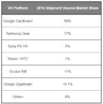 Strategy Analytics VR Shipments 2016 02