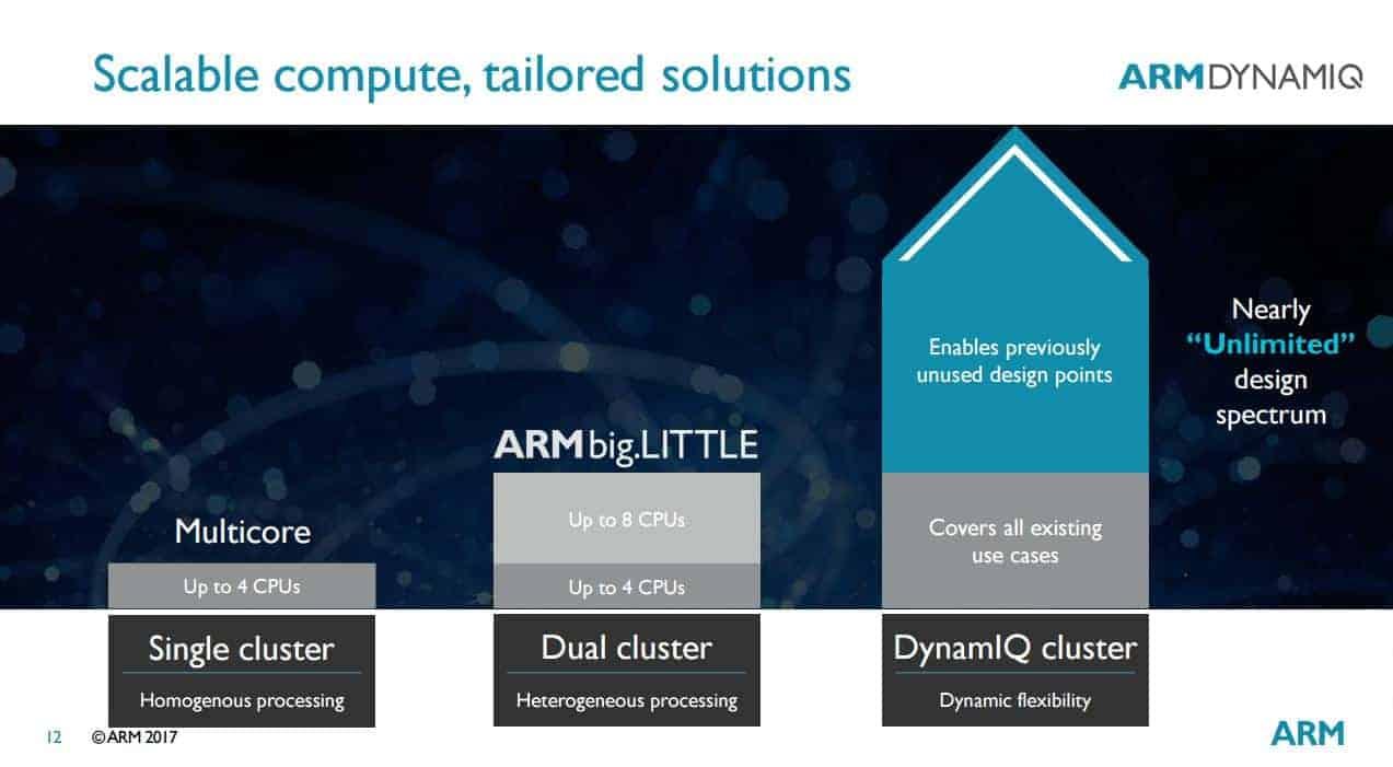 ARM DynamIQ 4